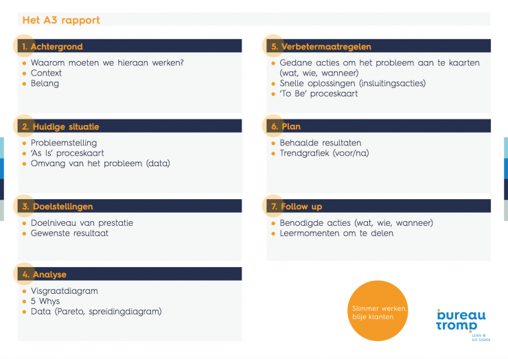 A3 rapport